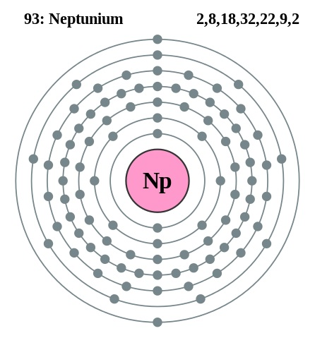 Neptunium Bohr Model on Electron Energy Levels Bohr Model