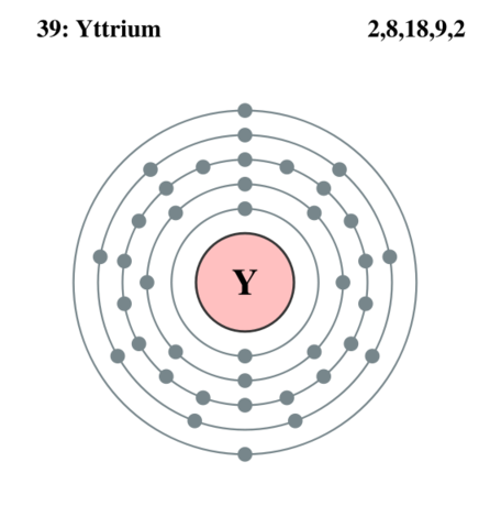 Yttrium Bohr Diagram Of Electrical Work Wiring Diagram
