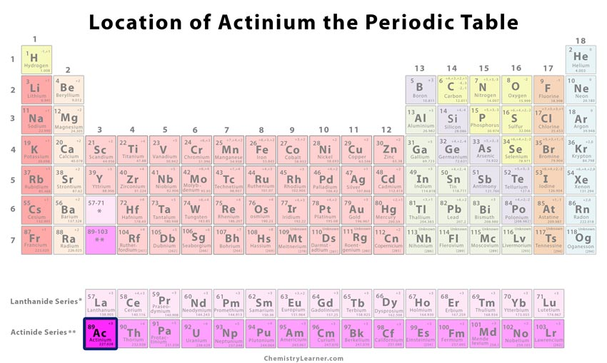 Actinium Facts, Symbol, Discovery, Properties, Uses