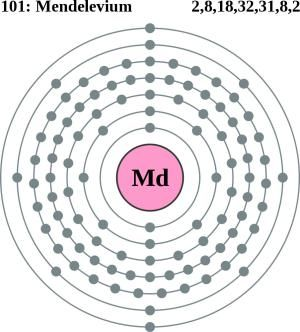Mendelevium Facts Symbol Discovery Properties Uses