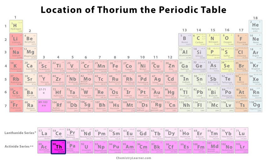 Thorium Facts Symbol Discovery Properties Uses