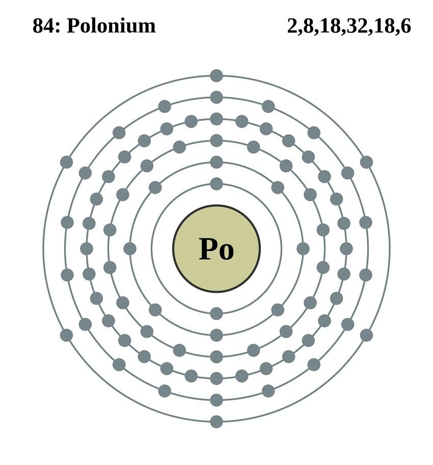 Bohr Diagram Of Po Online Schematic Diagram