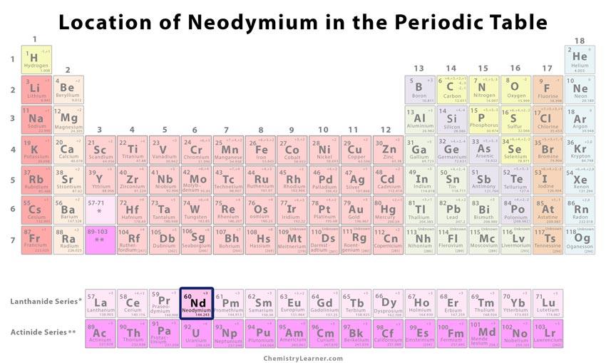 Neodymium Facts, Symbol, Discovery, Properties, Uses