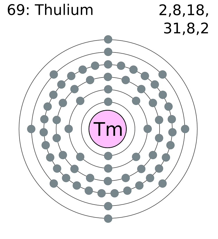 Thulium Facts  Symbol  Discovery  Properties  Uses