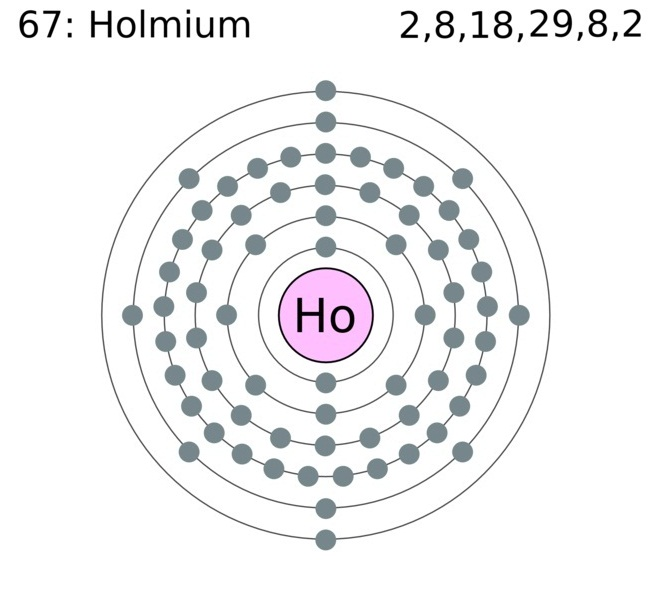 Holmium Facts Symbol Discovery Properties Uses