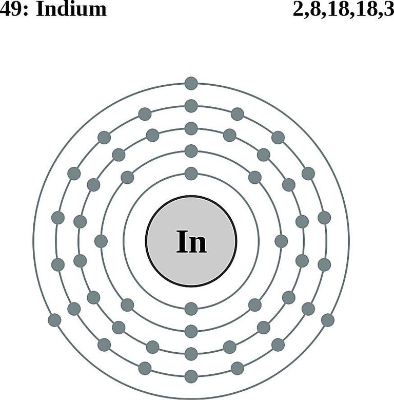 Indium Facts Symbol Discovery Properties Uses