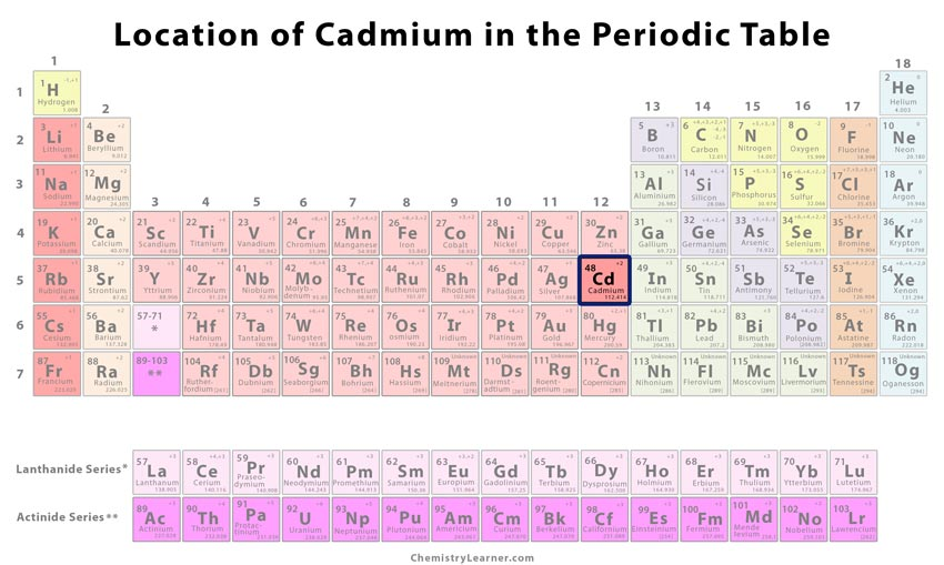 Cadmium Facts Symbol Discovery Properties Uses