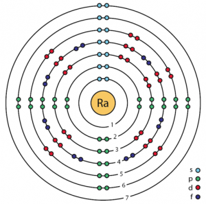 Radium Atomic Structure X on Beryllium Atom Model