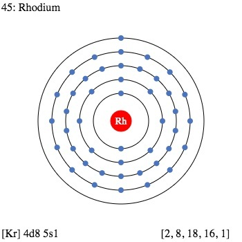 rhodium facts, symbol, discovery, properties, uses dot diagram of yttrium #9