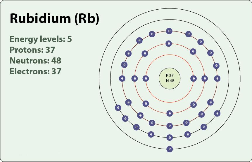 Rubidium Facts  Symbol  Discovery  Properties  Uses