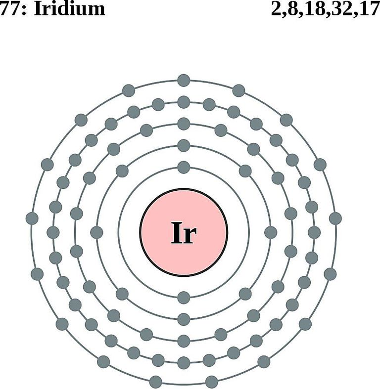 Iridium Atomic Structure on Bohr Model Diagram