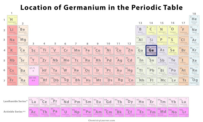 Germanium Facts Symbol Discovery Properties Uses