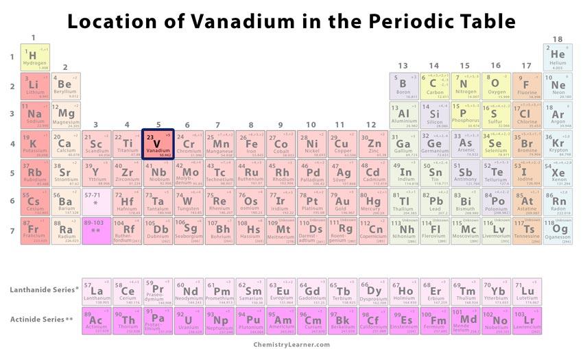 Vanadium Facts  Symbol  Discovery  Properties  Uses