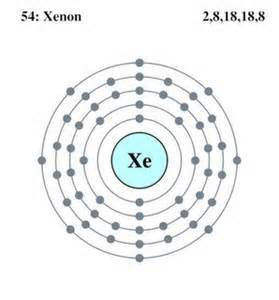 Xenon definition facts symbol discovery properties uses xenon electron configuration bohr model ccuart Image collections