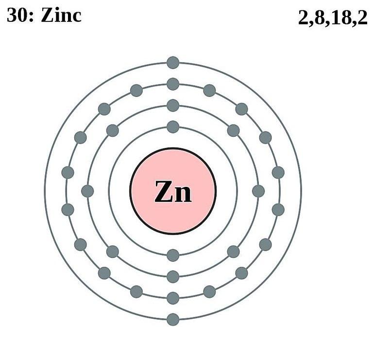 Diagram Of Zinc Atom
