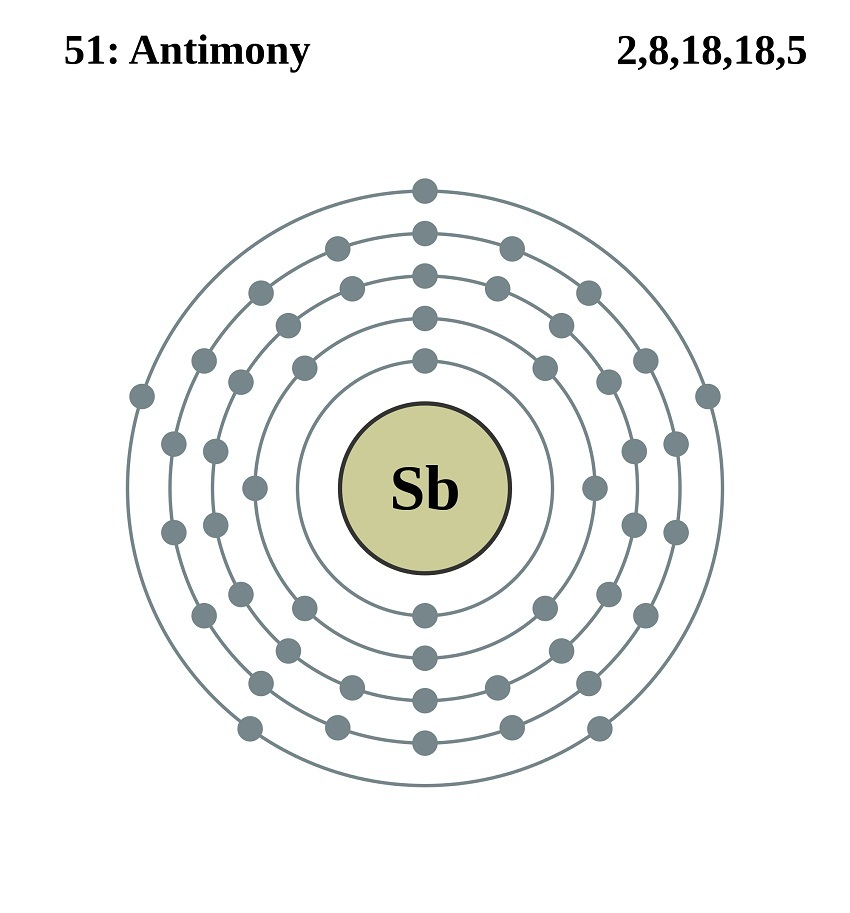 Antimony Valence Orbital Shell Diagram Introduction To Electrical