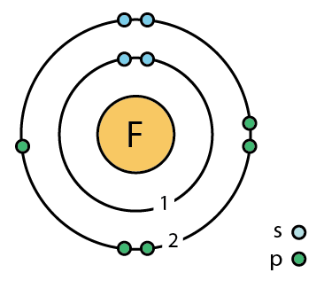 Fluorine facts symbol discovery properties uses atomic data of fluorine element 19 ccuart Choice Image