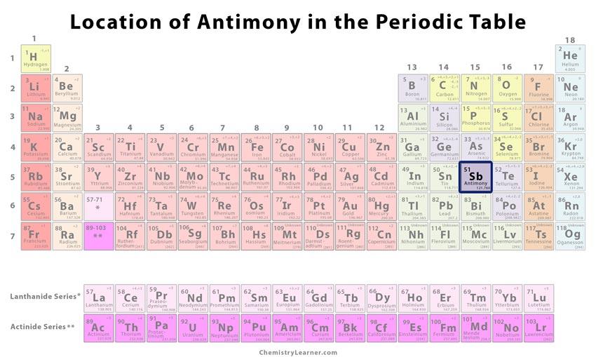 antimony identification
