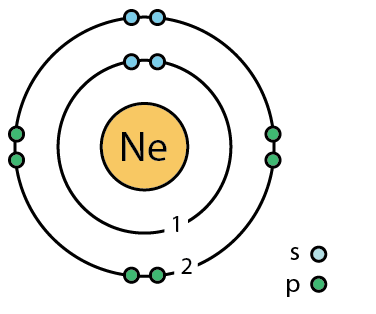 Neon facts symbol discovery properties uses atomic data of neon element 10 neon orbital diagram ccuart Images