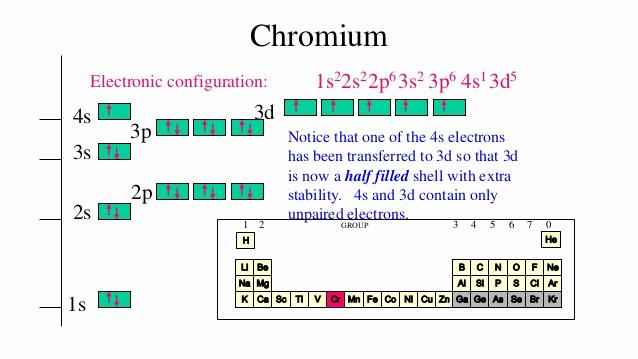 orbital diagram for chromium