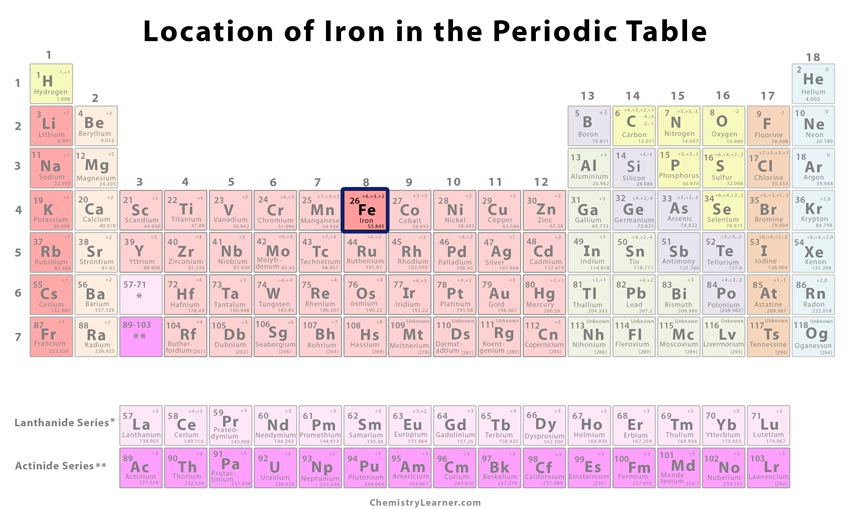 Iron Facts Symbol Discovery Properties Uses