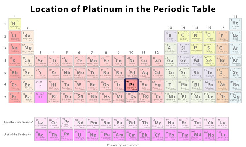 Platinum Facts Symbol Discovery Properties Uses