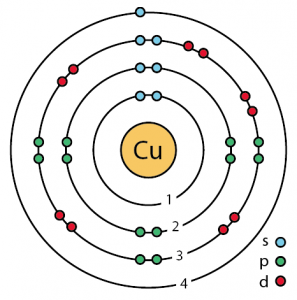 copper facts, symbol, discovery, properties, uses f2 bohr diagram