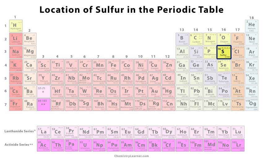 Sulfur Definition Facts Symbol Allotropes Properties Uses