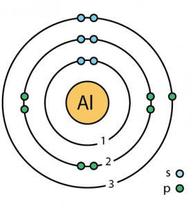 Aluminum Atomic Structure X on Bohr Diagram Of An Ne Atom