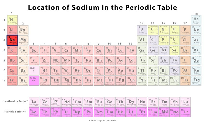Sodium Facts Symbol Discovery Properties Uses