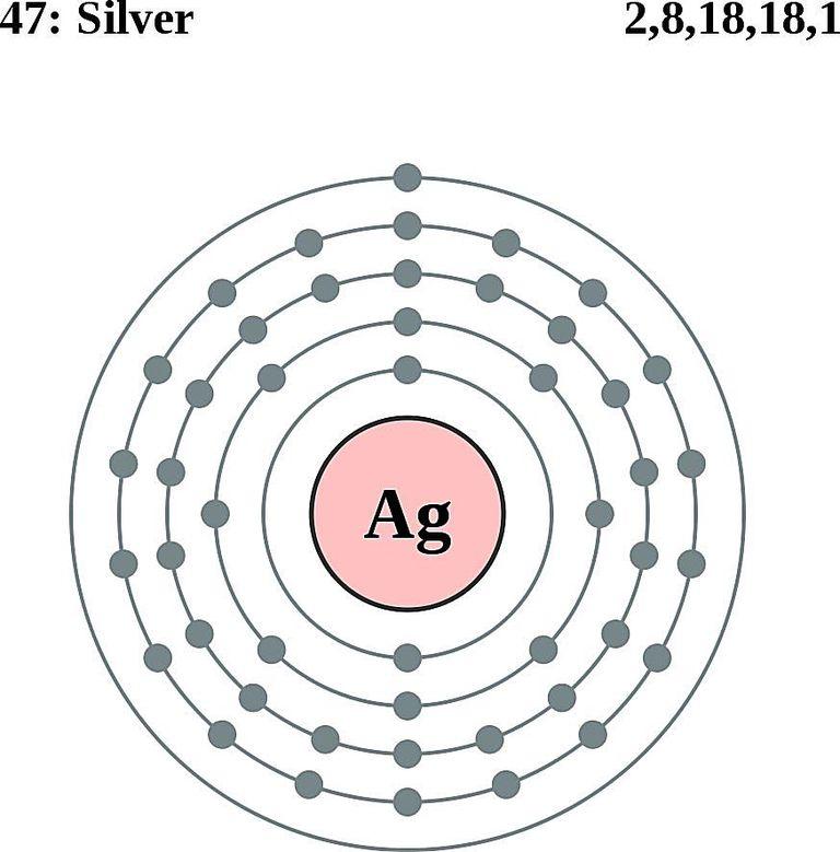 Xenon Orbital Diagram Silver Facts, Symbol, ...