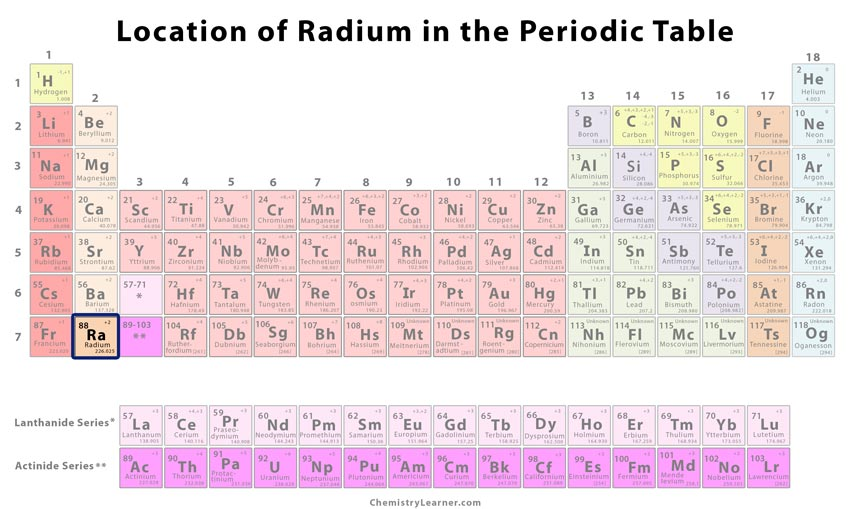 Radium Facts Symbol Disery