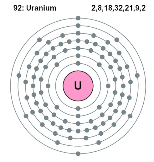 Uranium Facts  Symbol  Discovery  Properties  Uses