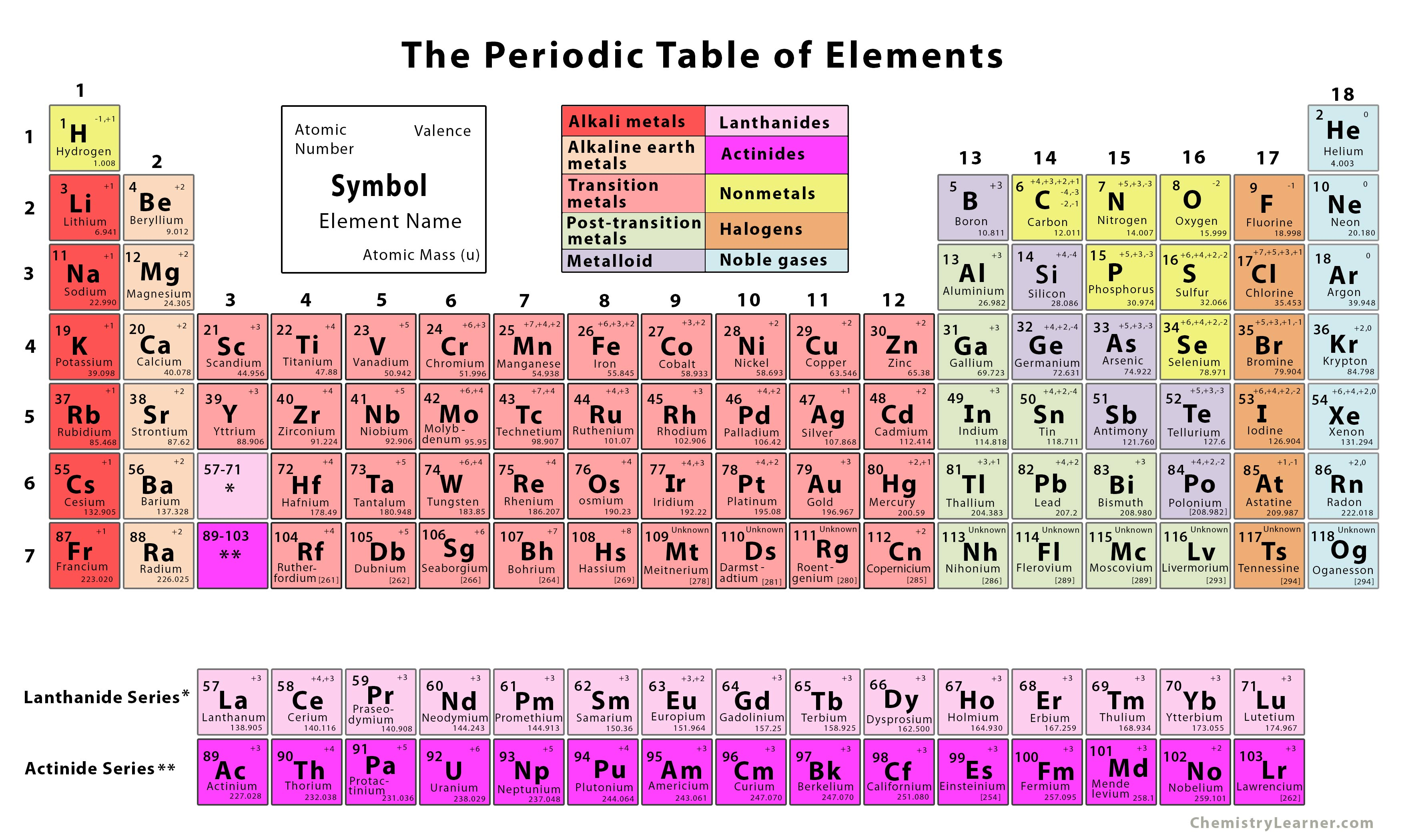 It's just an image of Printable Periodical Table pertaining to primary school