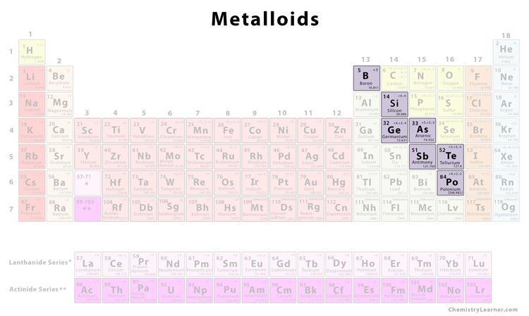 Metalloids Chemistry Learner