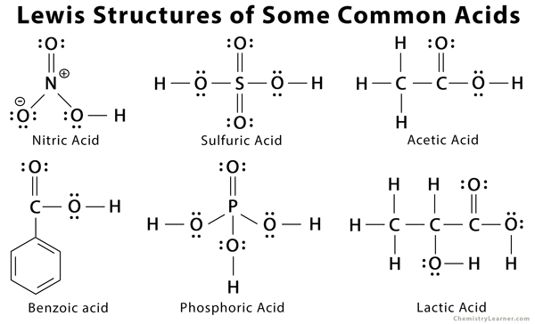 Lewis Acid And Base Definitions With Examples