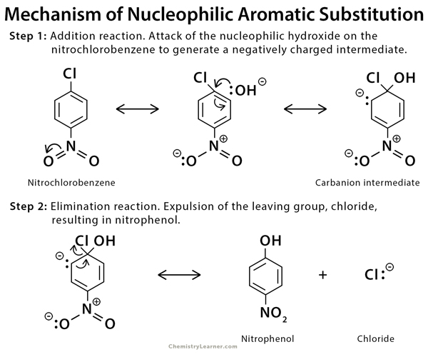 Nucleophilic Substitution Definition Example And Mechanism