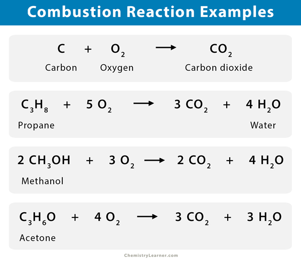 Combustion Reaction: Definition, Characteristics & Examples