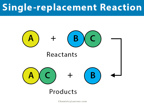 Single Replacement Single Displacement Reaction