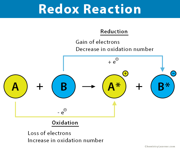 Redox Oxidation Reduction Reaction Definition Examples
